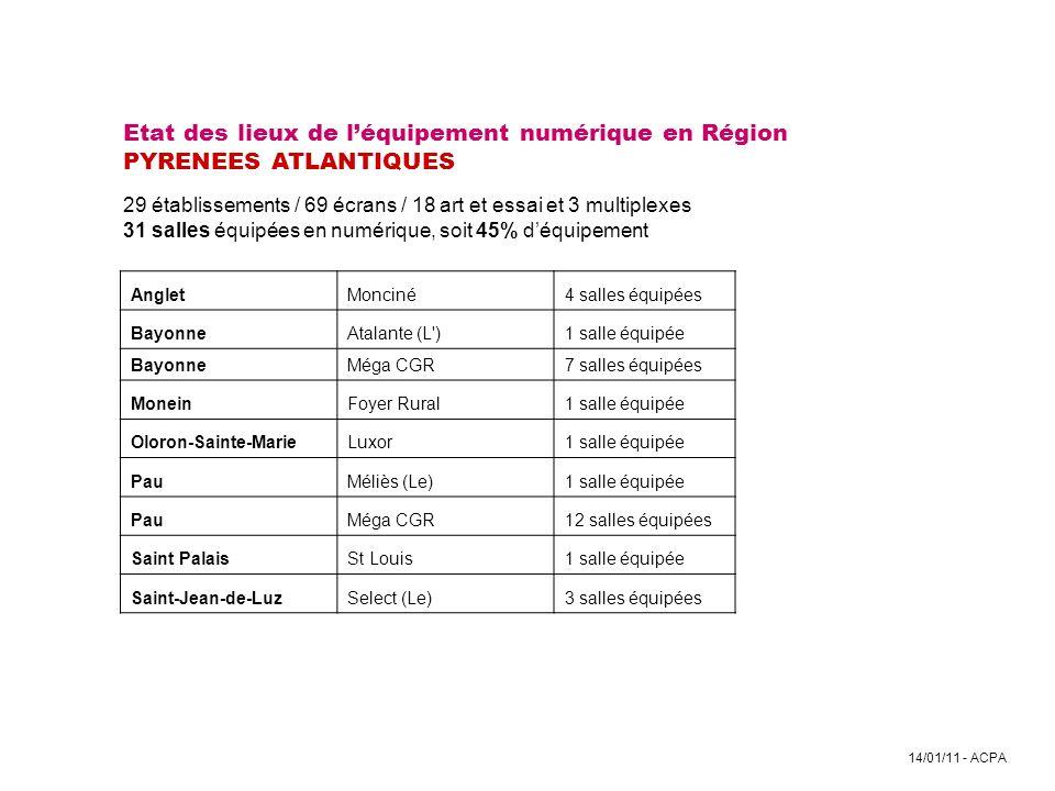 14/01/11 - ACPA Etat des lieux de léquipement numérique en Région PYRENEES ATLANTIQUES 29 établissements / 69 écrans / 18 art et essai et 3 multiplexe