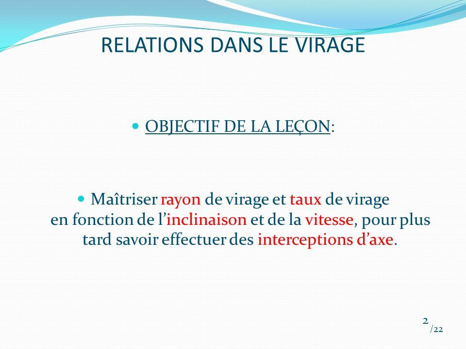 RELATIONS DANS LE VIRAGE I. RAPPELS II. DÉFINITIONS III. LEÇON EN VOL /22 3