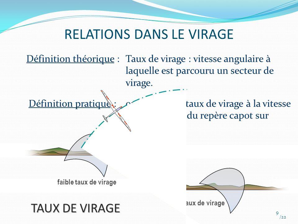 RELATIONS DANS LE VIRAGE Rayon de virage : /22 10 RAYON DE VIRAGE