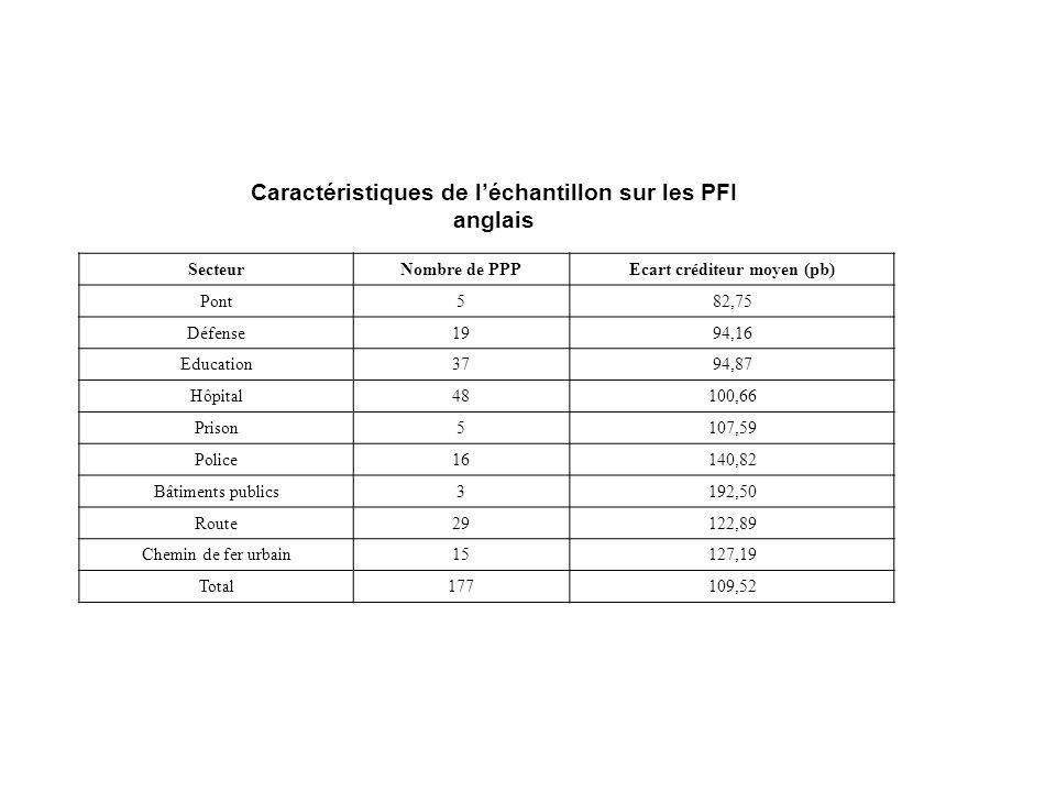 Caractéristiques de léchantillon sur les PFI anglais SecteurNombre de PPPEcart créditeur moyen (pb) Pont582,75 Défense1994,16 Education3794,87 Hôpital