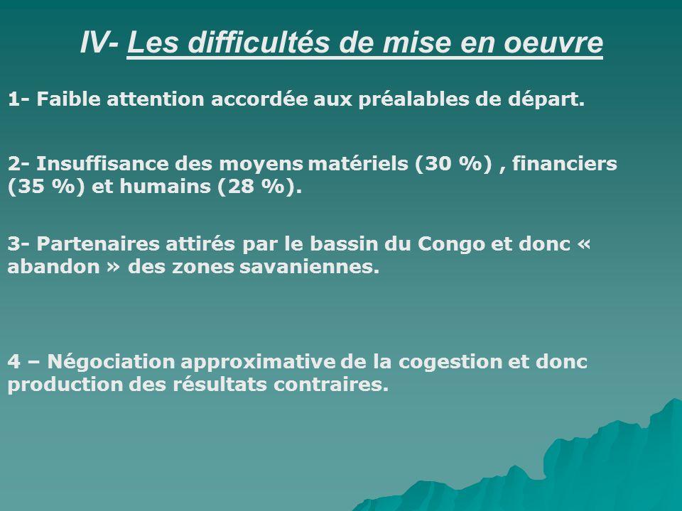 IV- Les difficultés de mise en oeuvre 2- Insuffisance des moyens matériels (30 %), financiers (35 %) et humains (28 %). 3- Partenaires attirés par le