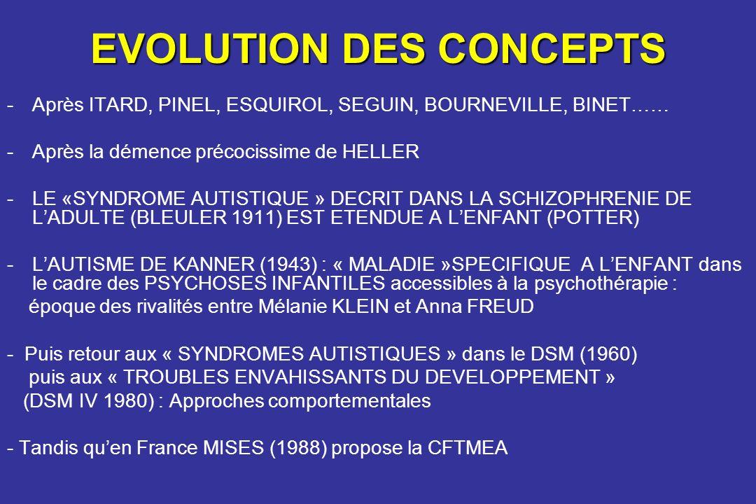 EVOLUTION DES CONCEPTS -Après ITARD, PINEL, ESQUIROL, SEGUIN, BOURNEVILLE, BINET…… -Après la démence précocissime de HELLER -LE «SYNDROME AUTISTIQUE »