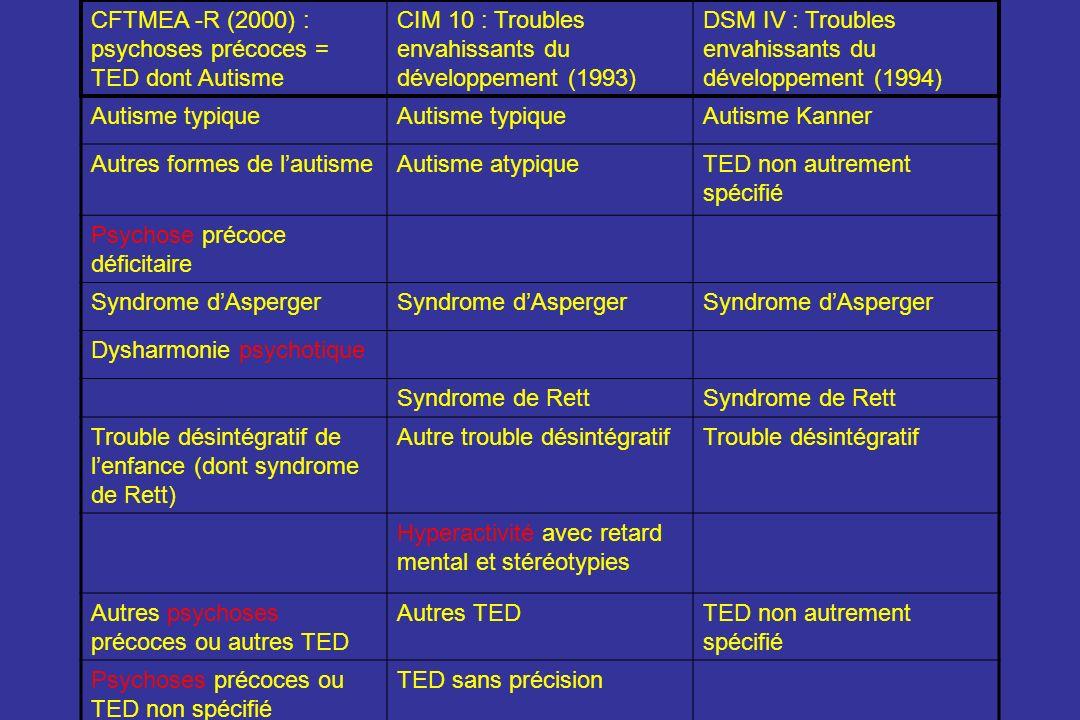 CFTMEA -R (2000) : psychoses précoces = TED dont Autisme CIM 10 : Troubles envahissants du développement (1993) DSM IV : Troubles envahissants du déve