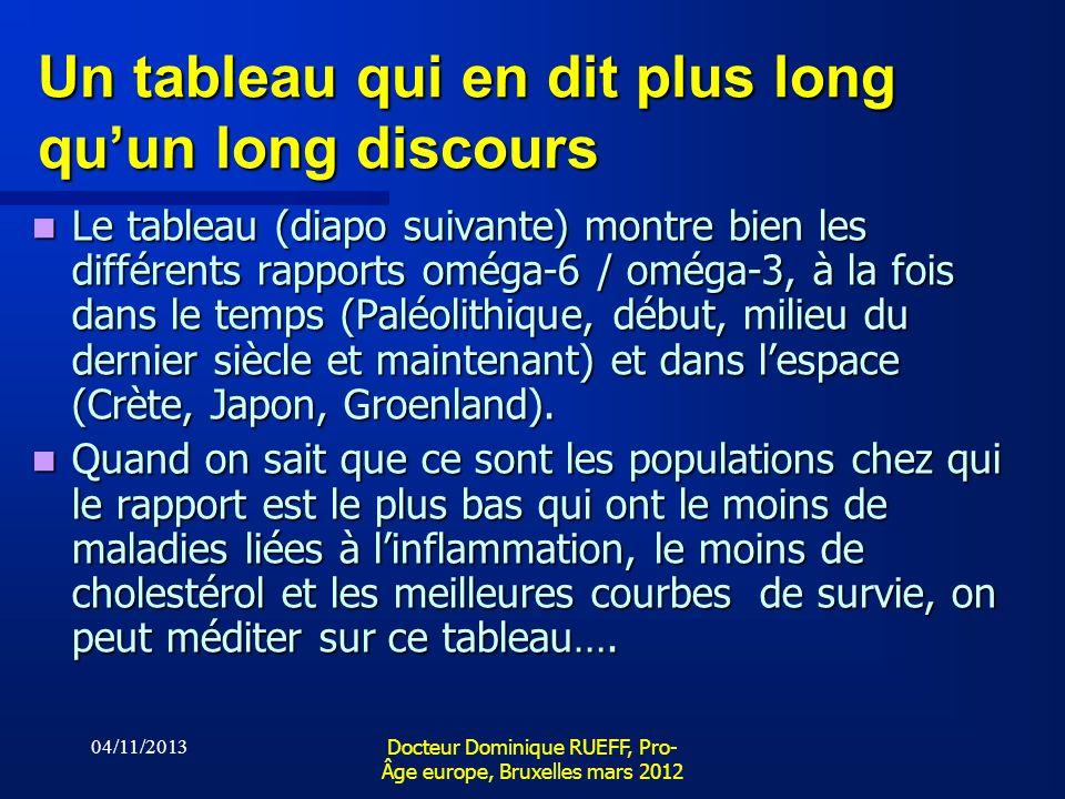 04/11/2013 Docteur Dominique RUEFF, Pro- Âge europe, Bruxelles mars 2012 Un tableau qui en dit plus long quun long discours Le tableau (diapo suivante
