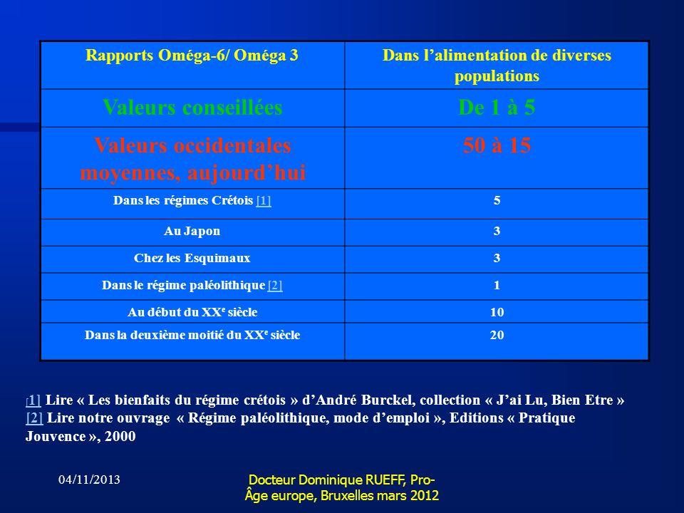 04/11/2013 Docteur Dominique RUEFF, Pro- Âge europe, Bruxelles mars 2012 Rapports Oméga-6/ Oméga 3Dans lalimentation de diverses populations Valeurs c
