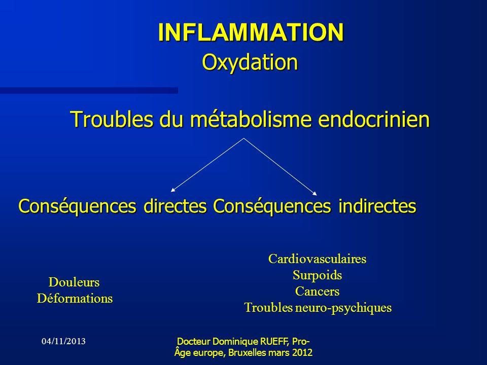 04/11/2013 Docteur Dominique RUEFF, Pro- Âge europe, Bruxelles mars 2012 INFLAMMATION Oxydation Troubles du métabolisme endocrinien Conséquences direc