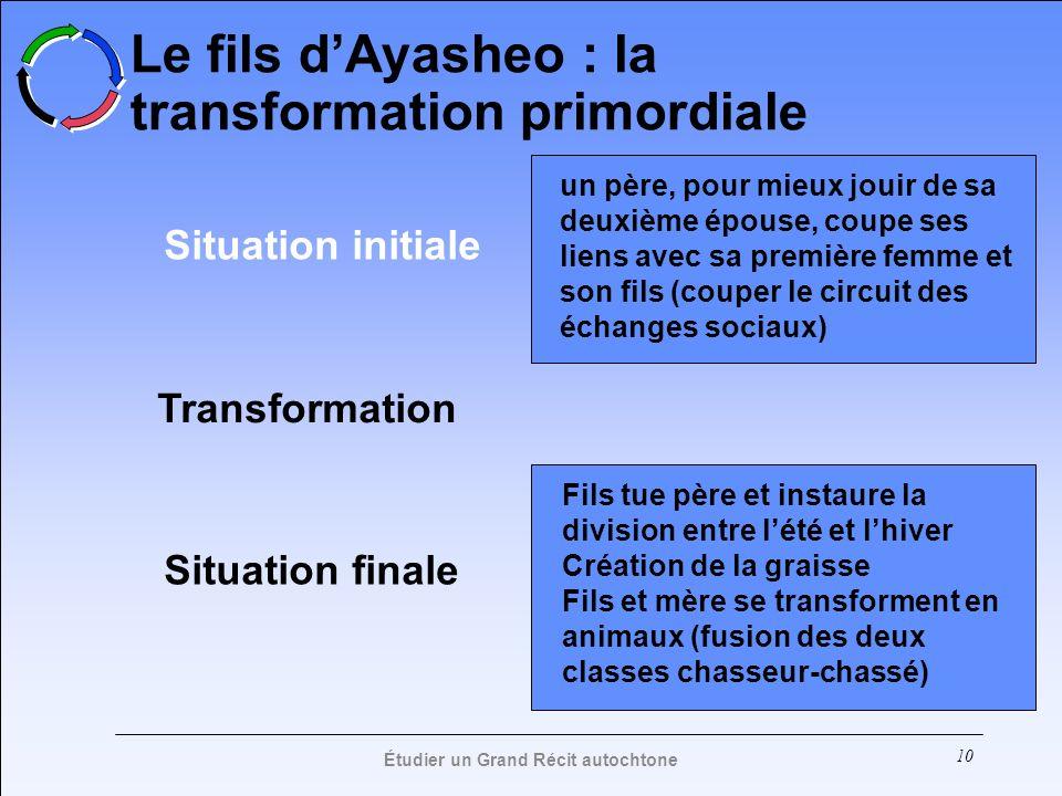 10 Le fils dAyasheo : la transformation primordiale Situation initiale Situation finale un père, pour mieux jouir de sa deuxième épouse, coupe ses lie