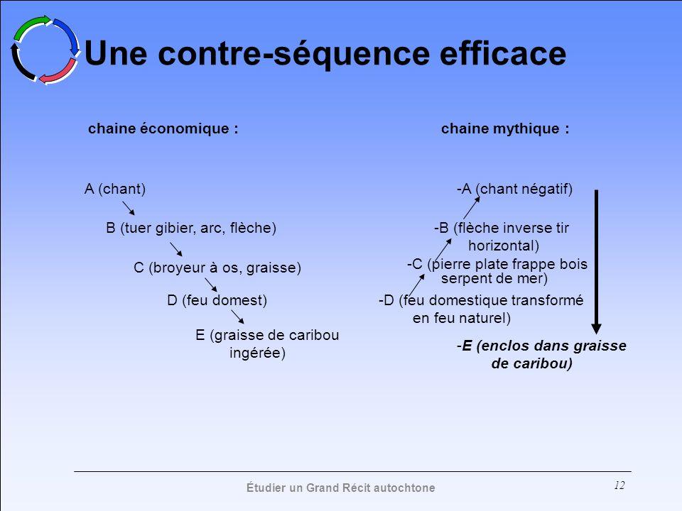 12 Une contre-séquence efficace A (chant) B (tuer gibier, arc, flèche) C (broyeur à os, graisse) chaine économique : D (feu domest) E (graisse de cari