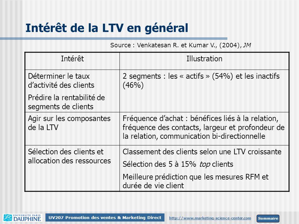 Sommaire http://www.marketing-science-center.com UV207 Promotion des ventes & Marketing Direct Intérêt de la LTV en général IntérêtIllustration Déterm