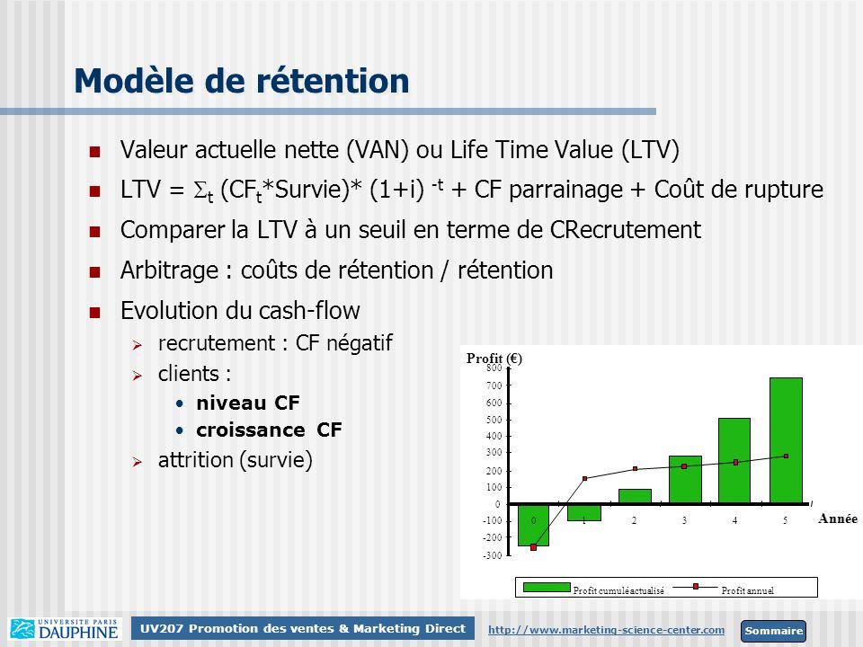 Sommaire http://www.marketing-science-center.com UV207 Promotion des ventes & Marketing Direct Modèle de rétention -300 -200 -100 0 100 200 300 400 50