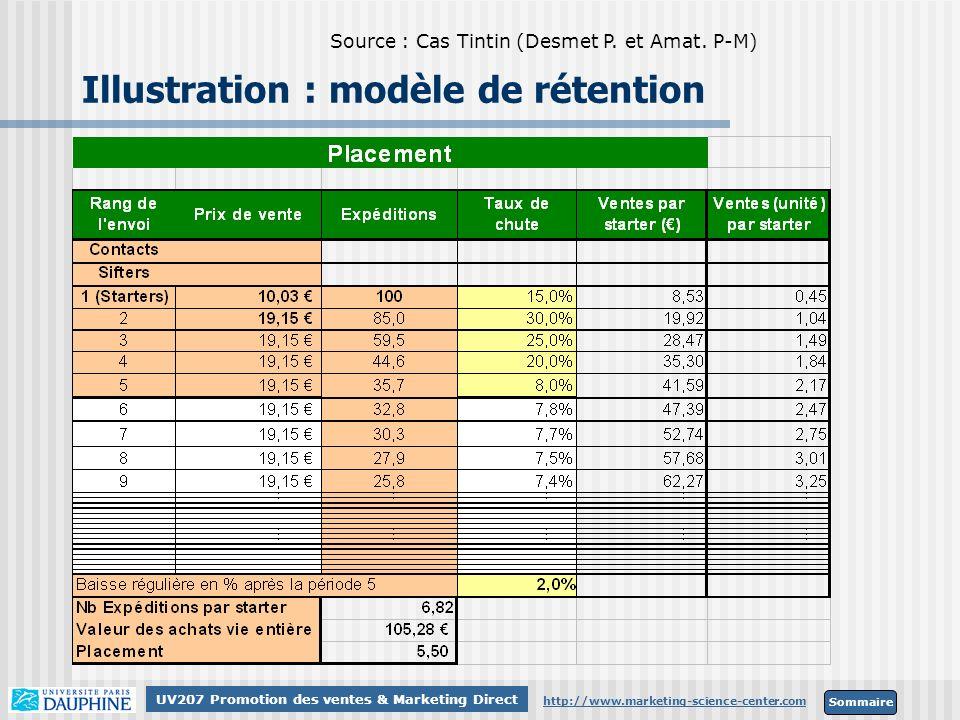 Sommaire http://www.marketing-science-center.com UV207 Promotion des ventes & Marketing Direct Illustration : modèle de rétention Source : Cas Tintin