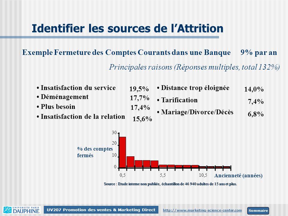 Sommaire http://www.marketing-science-center.com UV207 Promotion des ventes & Marketing Direct Identifier les sources de lAttrition Exemple Fermeture