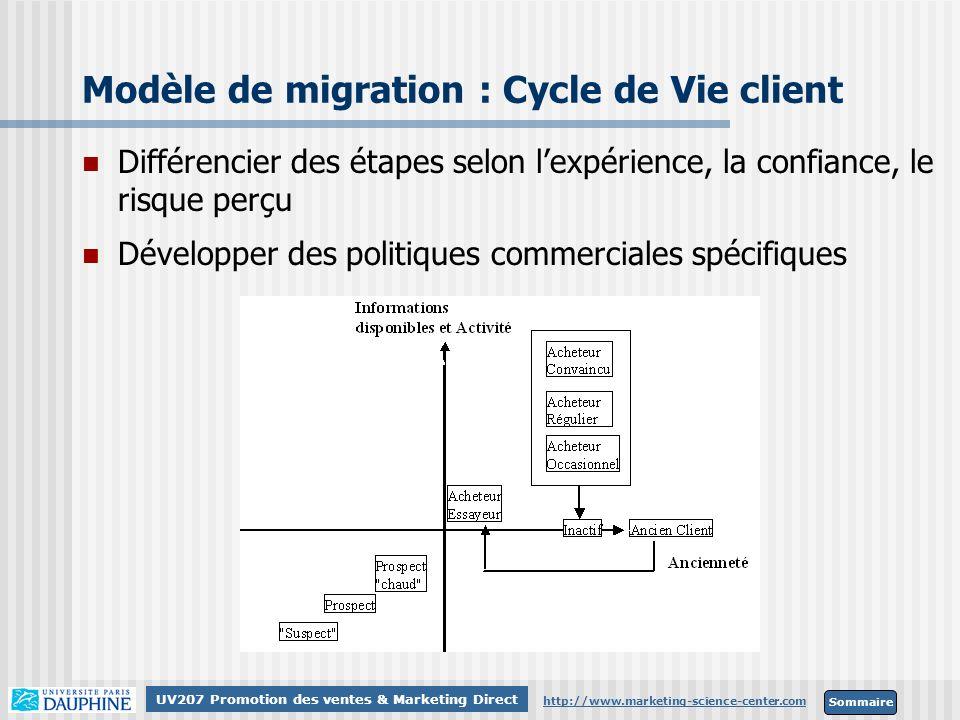 Sommaire http://www.marketing-science-center.com UV207 Promotion des ventes & Marketing Direct Modèle de migration : Cycle de Vie client Différencier