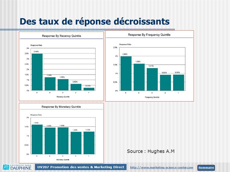 Sommaire http://www.marketing-science-center.com UV207 Promotion des ventes & Marketing Direct Source : Hughes A.M Des taux de réponse décroissants