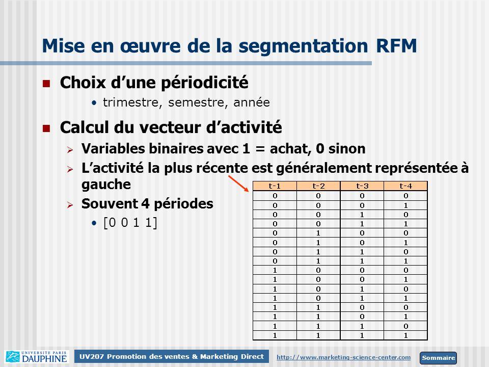 Sommaire http://www.marketing-science-center.com UV207 Promotion des ventes & Marketing Direct Mise en œuvre de la segmentation RFM Choix dune périodi