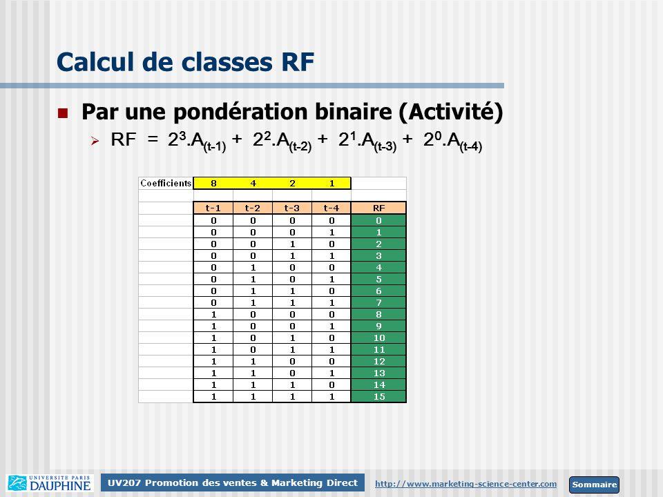 Sommaire http://www.marketing-science-center.com UV207 Promotion des ventes & Marketing Direct Calcul de classes RF Par une pondération binaire (Activ