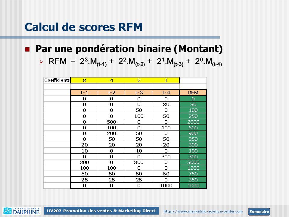 Sommaire http://www.marketing-science-center.com UV207 Promotion des ventes & Marketing Direct Calcul de scores RFM Par une pondération binaire (Monta