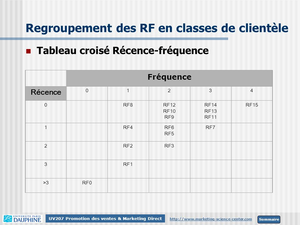 Sommaire http://www.marketing-science-center.com UV207 Promotion des ventes & Marketing Direct Regroupement des RF en classes de clientèle Tableau cro