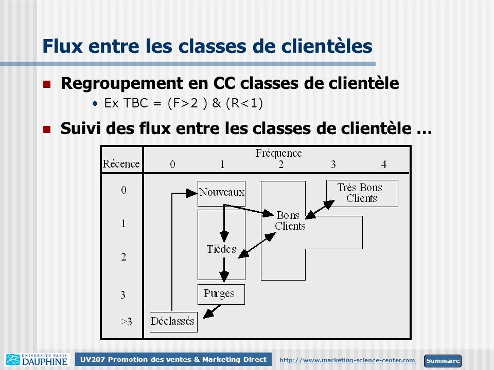 Sommaire http://www.marketing-science-center.com UV207 Promotion des ventes & Marketing Direct Flux entre les classes de clientèles Regroupement en CC
