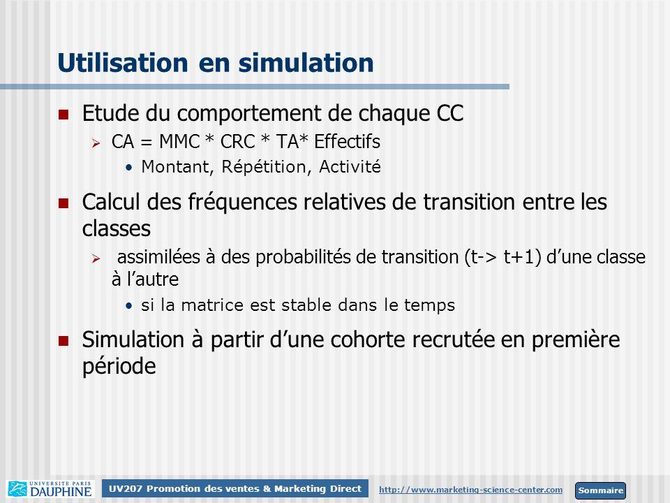 Sommaire http://www.marketing-science-center.com UV207 Promotion des ventes & Marketing Direct Utilisation en simulation Etude du comportement de chaq
