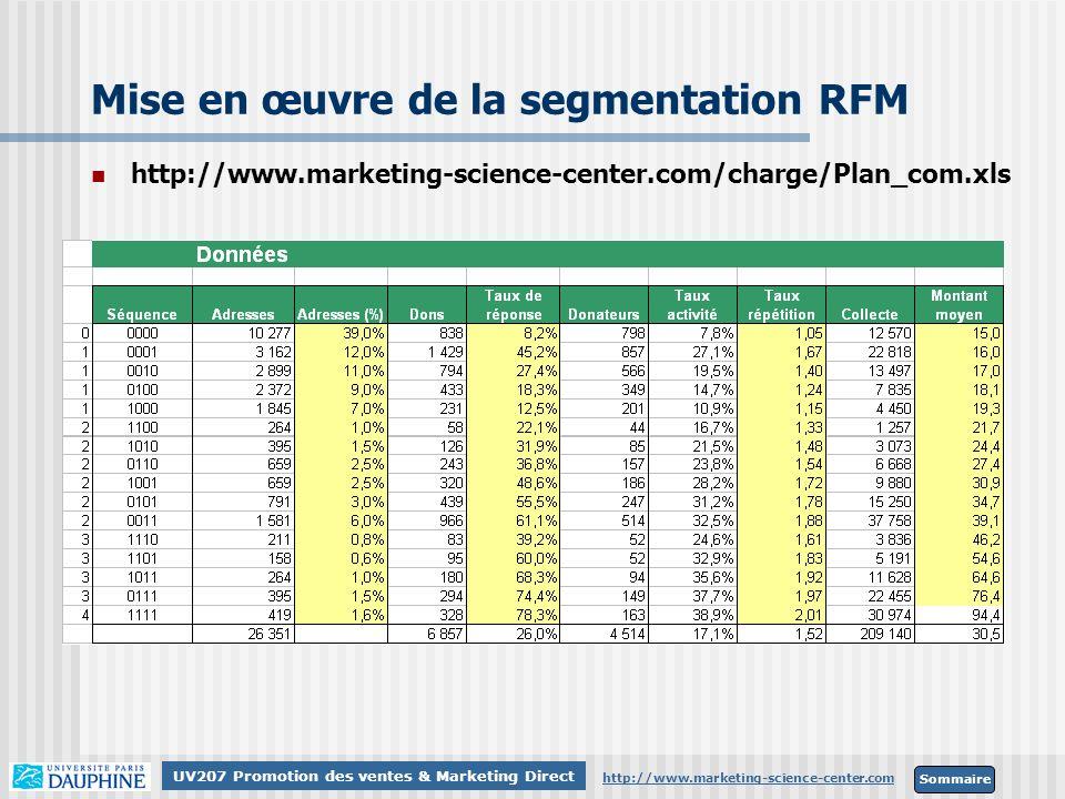 Sommaire http://www.marketing-science-center.com UV207 Promotion des ventes & Marketing Direct Mise en œuvre de la segmentation RFM http://www.marketi
