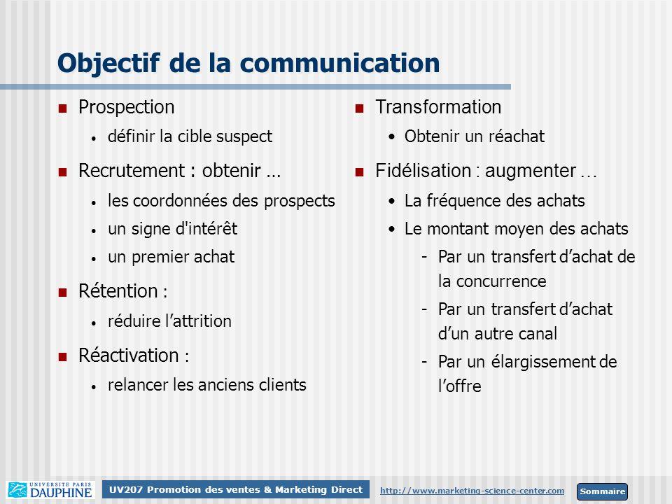 Sommaire http://www.marketing-science-center.com UV207 Promotion des ventes & Marketing Direct Objectif de la communication Prospection définir la cib