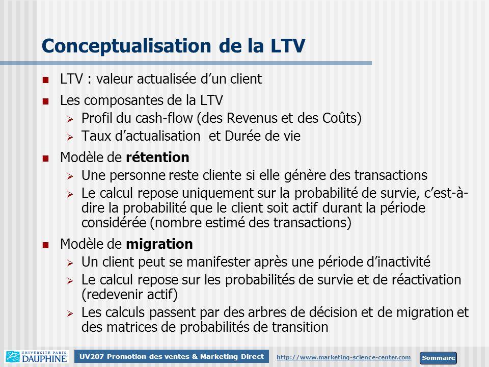 Sommaire http://www.marketing-science-center.com UV207 Promotion des ventes & Marketing Direct Calcul de scores RFM Par une pondération binaire (Montant) RFM = 2 3.M (t-1) + 2 2.M (t-2) + 2 1.M (t-3) + 2 0.M (t-4)
