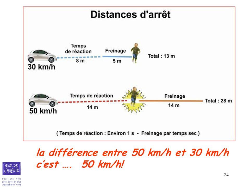 24 la différence entre 50 km/h et 30 km/h cest …. 50 km/h!