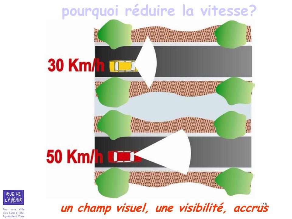 25 pourquoi réduire la vitesse? un champ visuel, une visibilité, accrus
