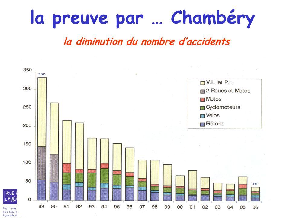 27 la preuve par … Chambéry la diminution du nombre daccidents