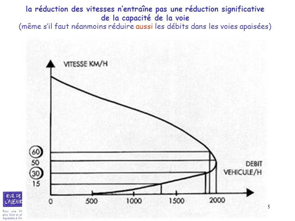 28 la réduction des vitesses nentraîne pas une réduction significative de la capacité de la voie (même sil faut néanmoins réduire aussi les débits dan