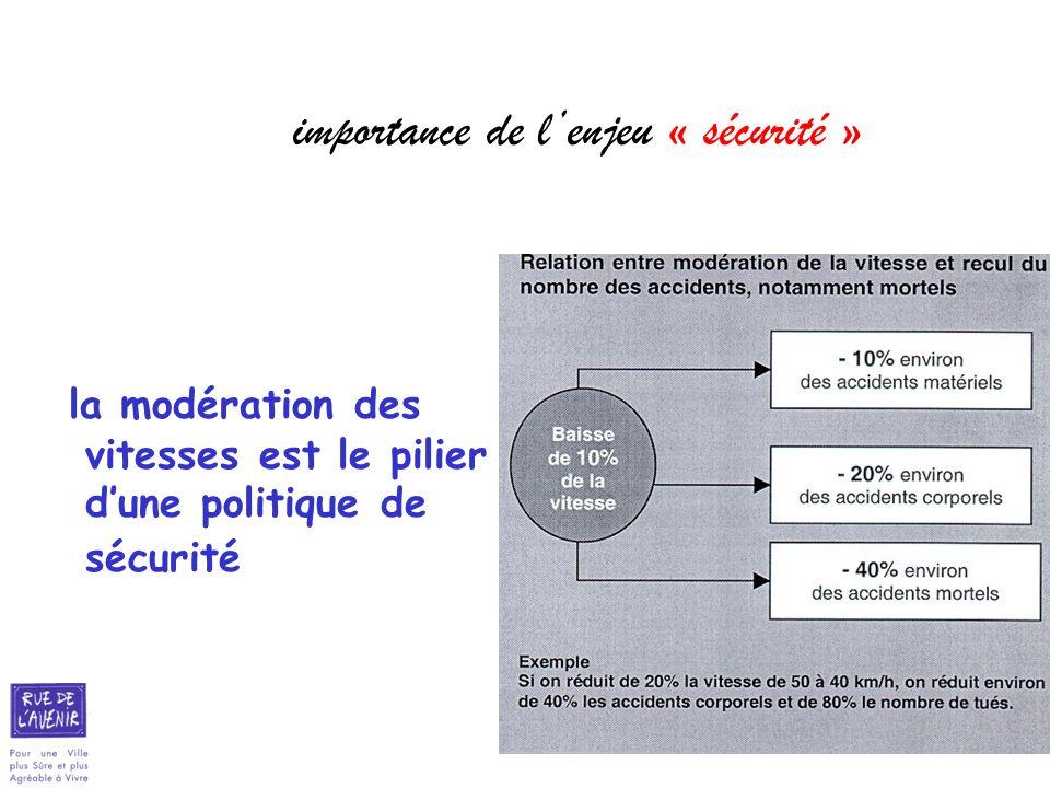 29 importance de lenjeu « sécurité » la modération des vitesses est le pilier dune politique de sécurité