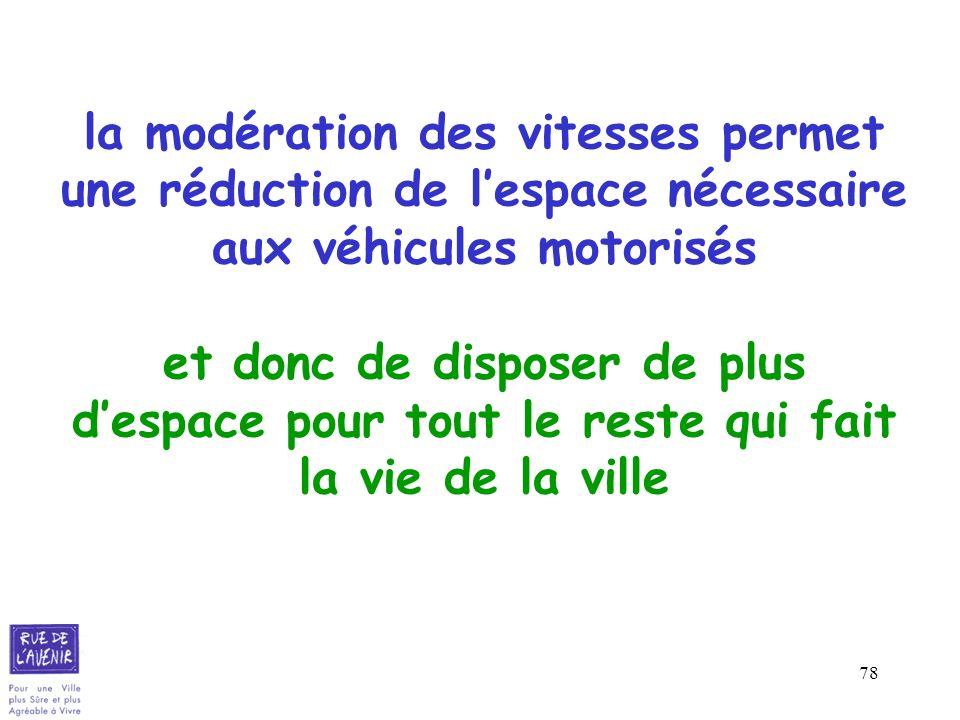 78 la modération des vitesses permet une réduction de lespace nécessaire aux véhicules motorisés et donc de disposer de plus despace pour tout le rest