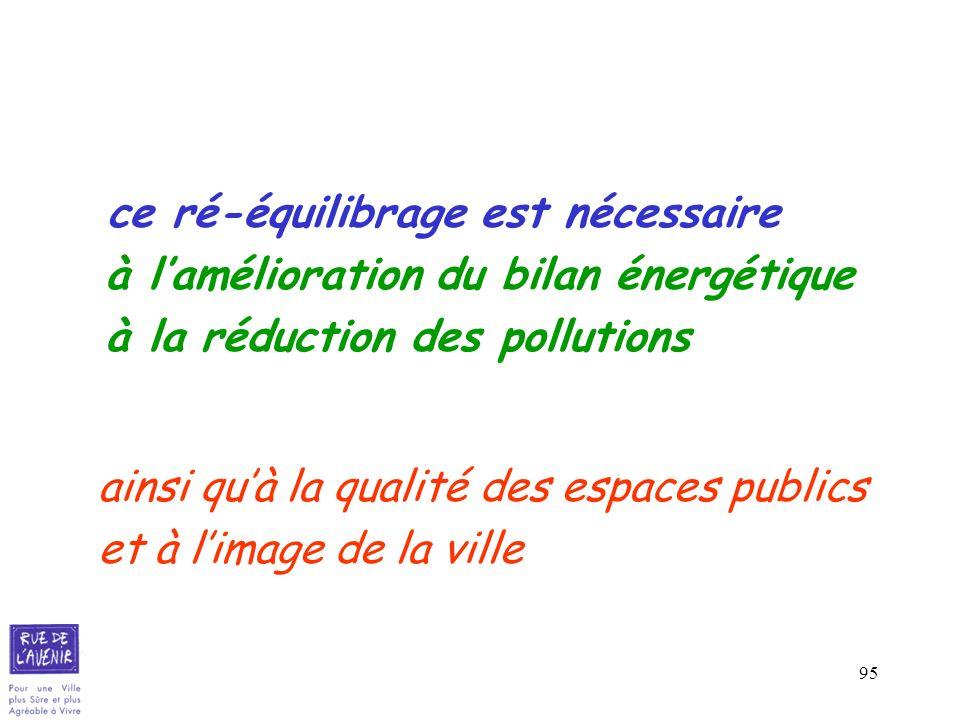 95 ce ré-équilibrage est nécessaire à lamélioration du bilan énergétique à la réduction des pollutions ainsi quà la qualité des espaces publics et à l