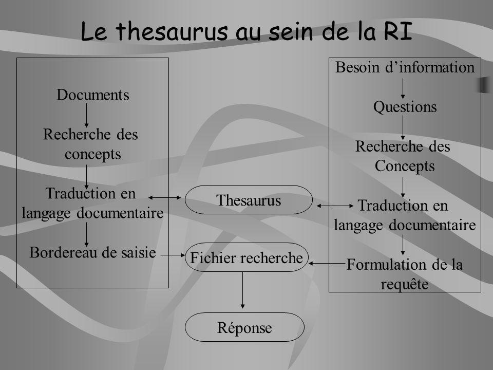 Un thesaurus évolutif Des évolutions qui sont le fruit dun travail interne à lEducation nationale (Scéren, documentalistes…) et de relations étroites avec des partenaires extérieurs.