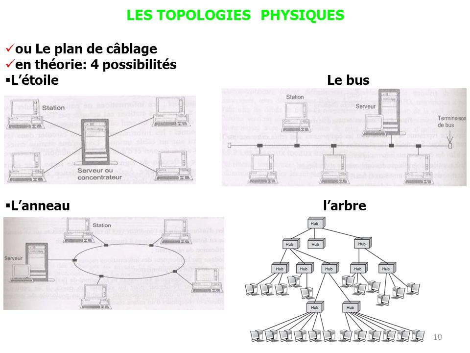 9 CARACTERISTIQUES DES RLI Les différentes solutions de RLI se distinguent par trois choix techniques 1. Le type de topologie 2. Le type de support ph