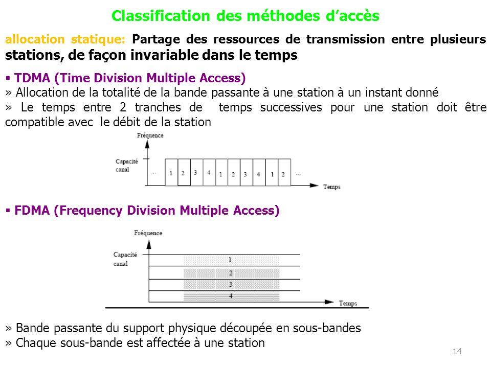 13 Classification des méthodes daccès Problématique Un support unique partagé par lensemble des stations raccordées au support Les stations ne peuvent