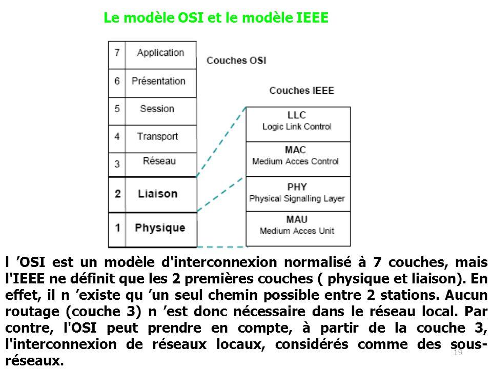 18 Les Réseaux Informatiques travaux de normalisation des réseaux locaux ont débuté en 1979 initiés par lIEEE (Institute of Electrical and Electronics