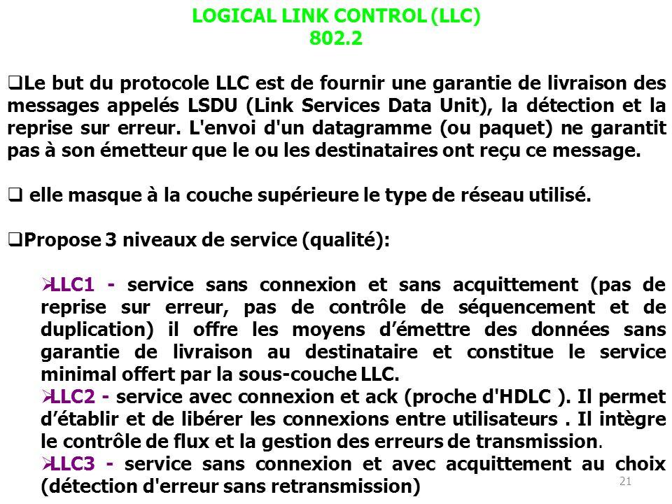 20 La couche Physique : Le niveau de Signalisation Physique assure l'encodage des données, détection de présence de signal, récupération de lhorloge (