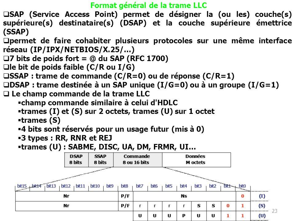 22 Primitives sans connexion L_DATA.request (@source, @destination, LSDU, Priorité) L_DATA.indication (@source, @destination, LSDU, Priorité) Primitiv