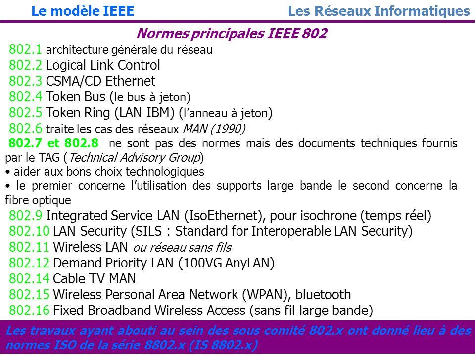 23 Format général de la trame LLC SAP (Service Access Point) permet de désigner la (ou les) couche(s) supérieure(s) destinataire(s) (DSAP) et la couch