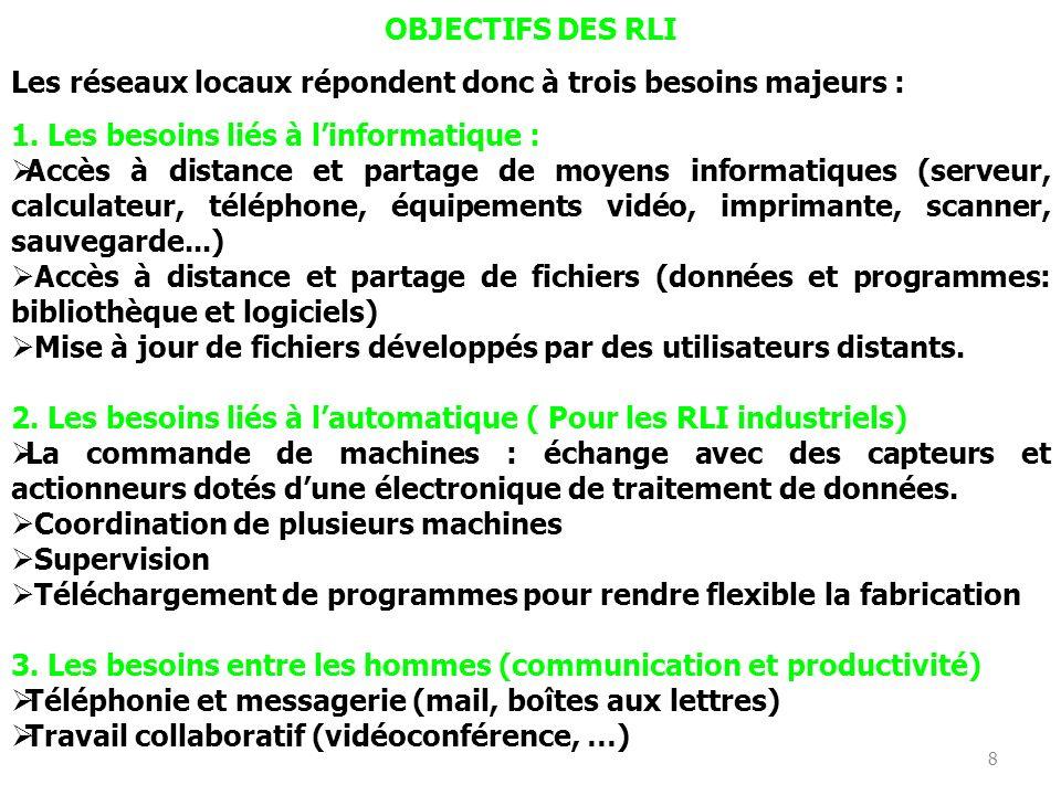 8 OBJECTIFS DES RLI Les réseaux locaux répondent donc à trois besoins majeurs : 1.