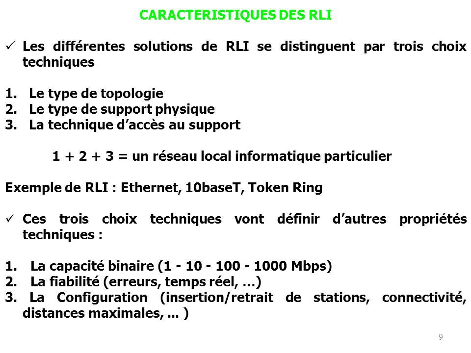 8 OBJECTIFS DES RLI Les réseaux locaux répondent donc à trois besoins majeurs : 1. Les besoins liés à linformatique : Accès à distance et partage de m