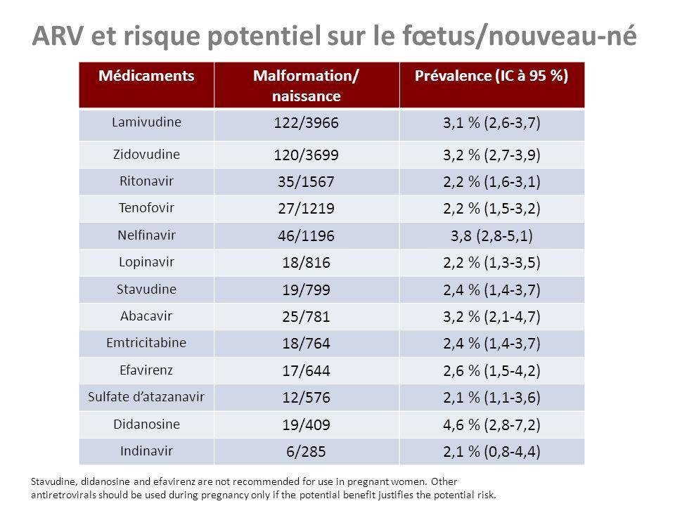 ARV et risque potentiel sur le fœtus/nouveau-né MédicamentsMalformation/ naissance Prévalence (IC à 95 %) Lamivudine 122/39663,1 % (2,6-3,7) Zidovudin