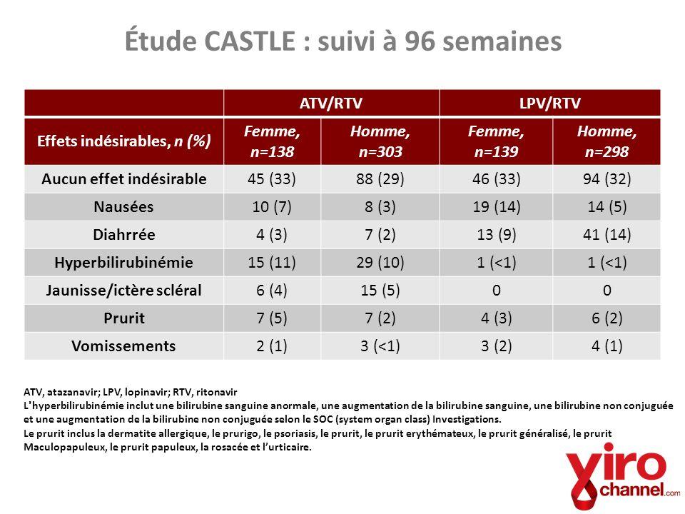 Étude CASTLE : suivi à 96 semaines ATV/RTVLPV/RTV Effets indésirables, n (%) Femme, n=138 Homme, n=303 Femme, n=139 Homme, n=298 Aucun effet indésirab