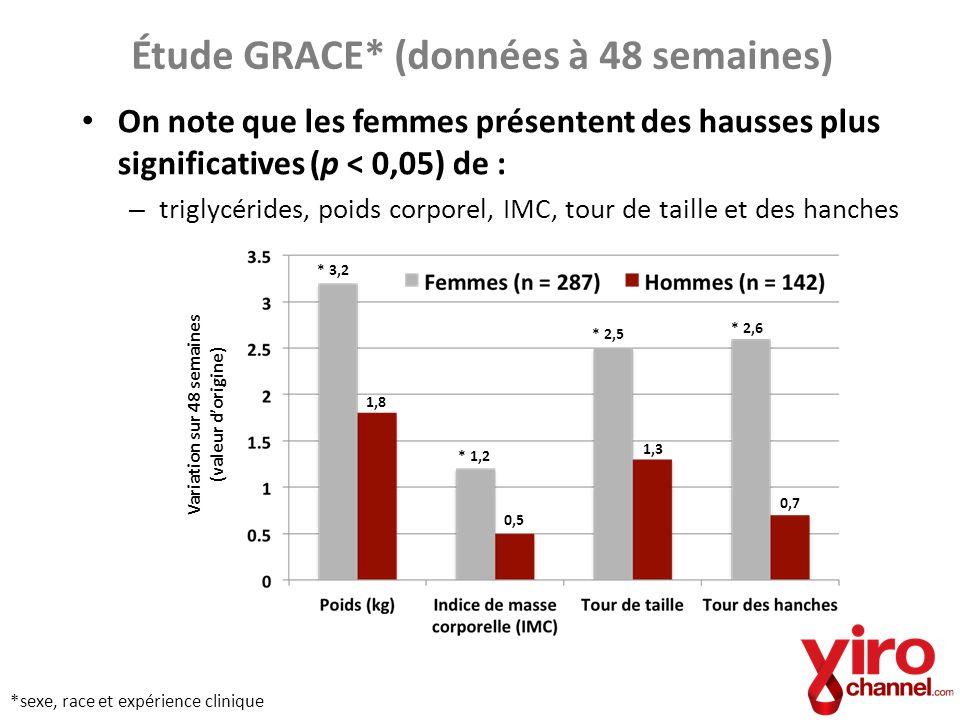 Étude GRACE* (données à 48 semaines) On note que les femmes présentent des hausses plus significatives (p < 0,05) de : – triglycérides, poids corporel
