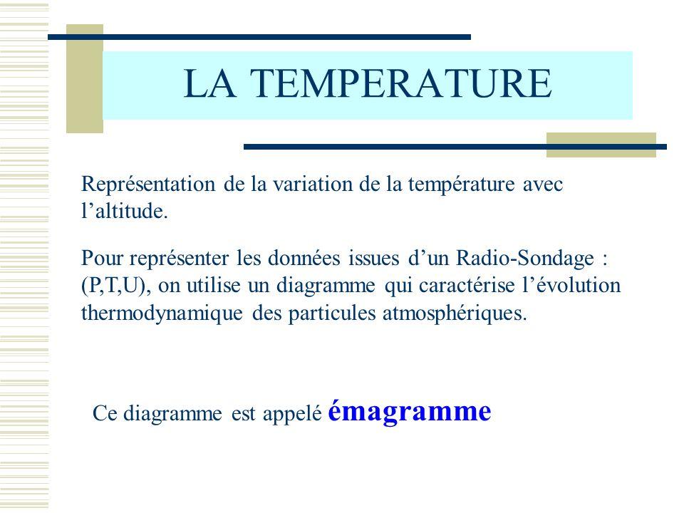 LA TEMPERATURE Représentation de la variation de la température avec laltitude. Pour représenter les données issues dun Radio-Sondage : (P,T,U), on ut