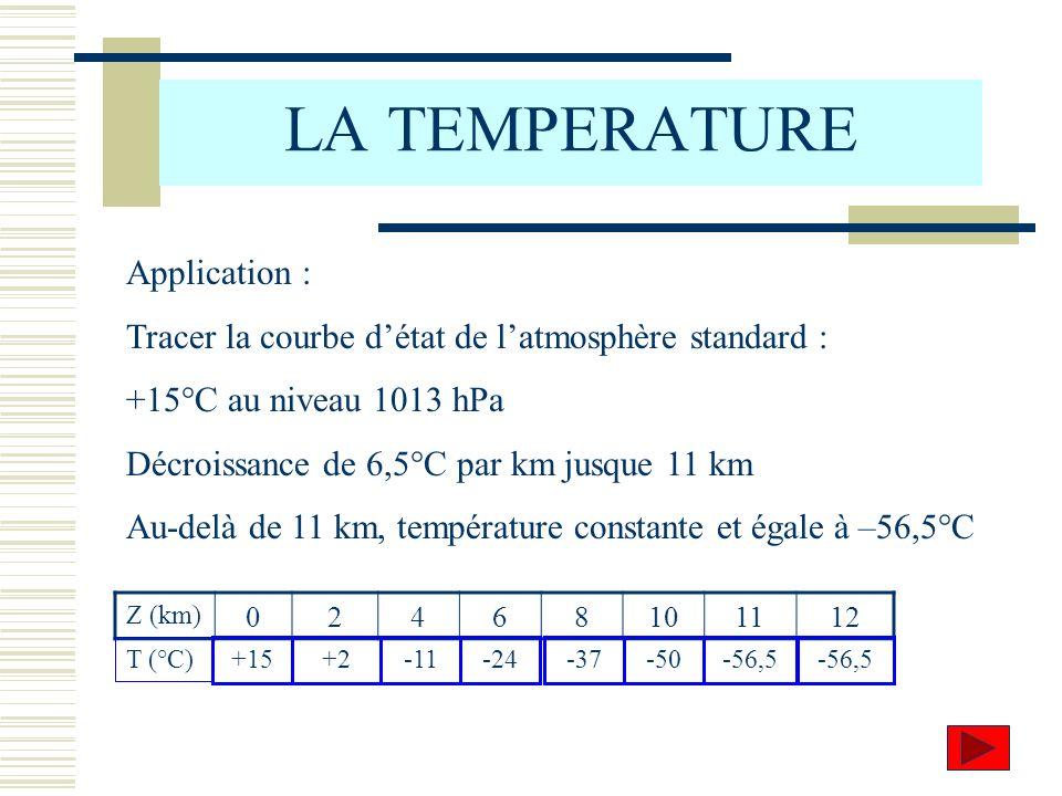 LA TEMPERATURE Application : Tracer la courbe détat de latmosphère standard : +15°C au niveau 1013 hPa Décroissance de 6,5°C par km jusque 11 km Au-de