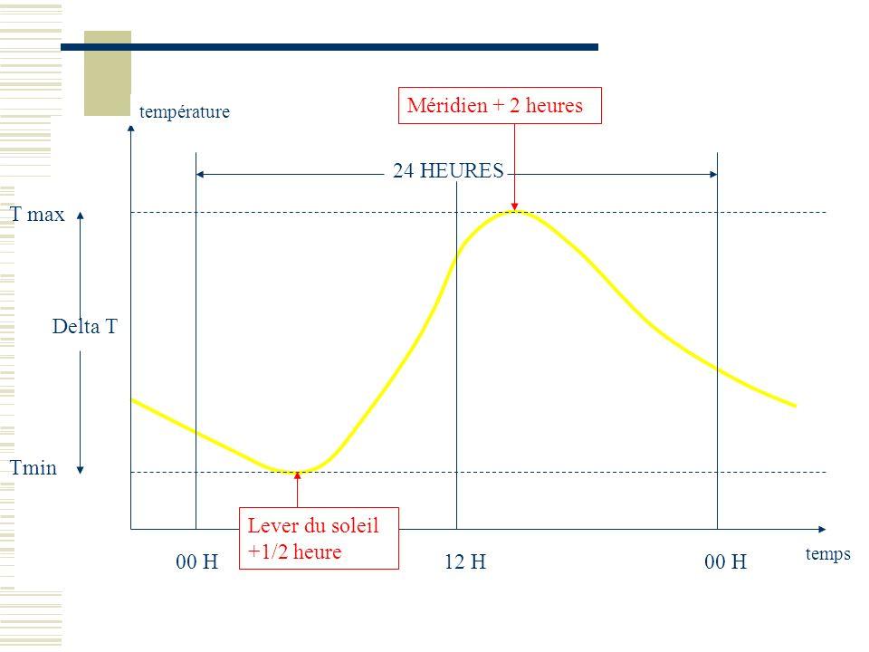 00 H 24 HEURES 12 H temps température Delta T T max Tmin Lever du soleil +1/2 heure Méridien + 2 heures