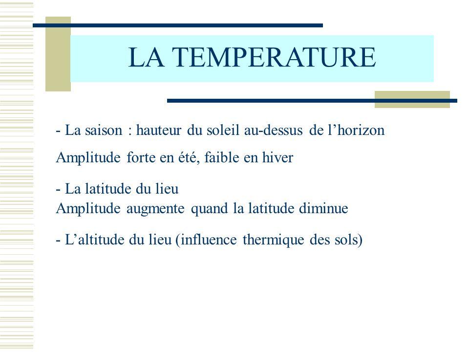 LA TEMPERATURE - La saison : hauteur du soleil au-dessus de lhorizon Amplitude forte en été, faible en hiver - La latitude du lieu Amplitude augmente